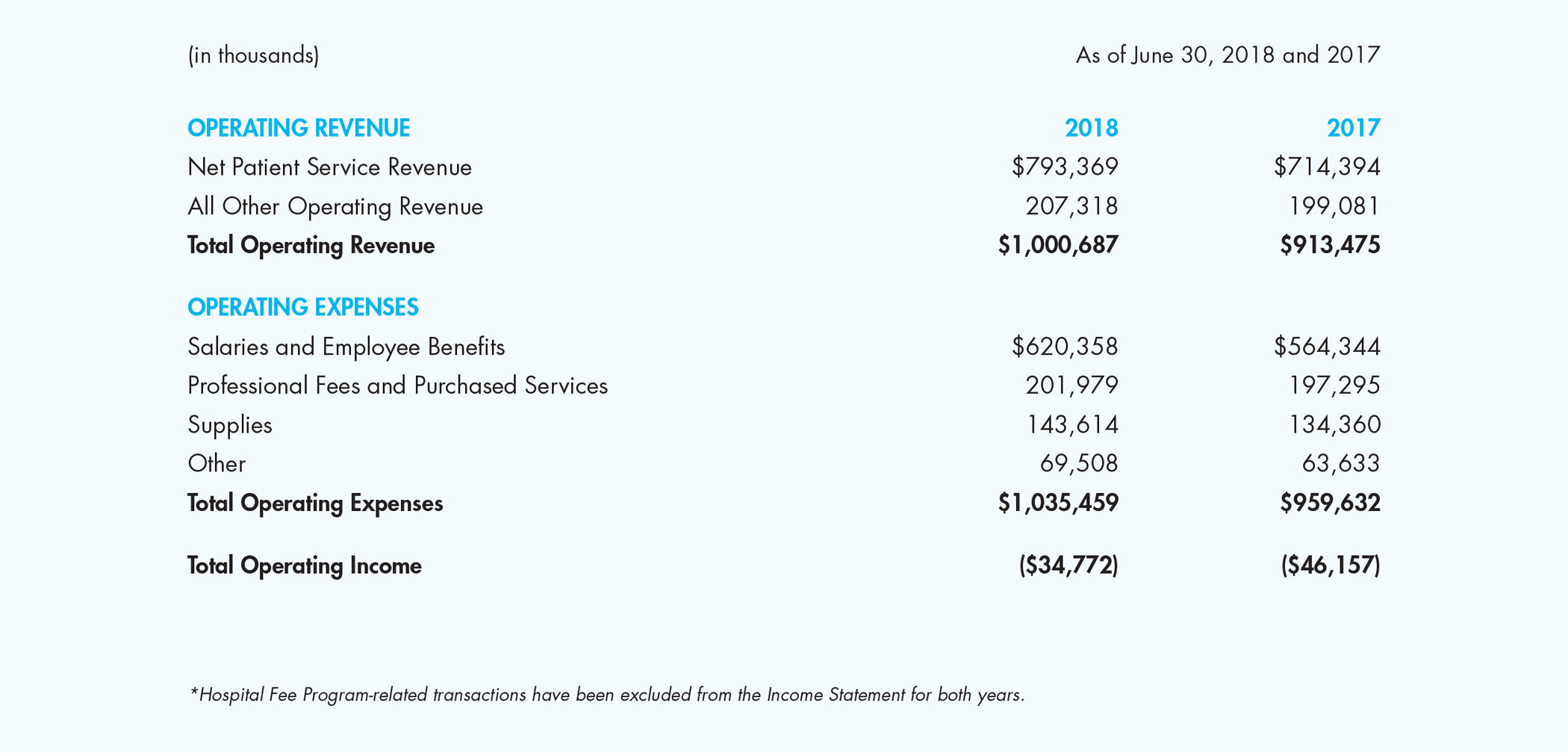 CHLA-2018-Annual-Report-Financial-Summary-Income-Statement-01.jpg