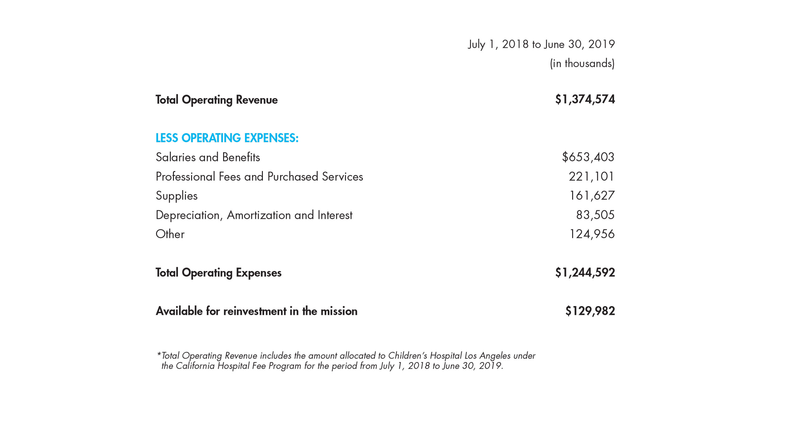 CHLA-Annual-Report-FY19-Statement-of-Operations-02.jpg