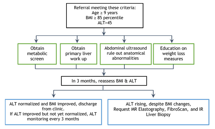 A chart image with the Children's Hospital Los Angeles Fatty Liver Disease Clinic algorithm