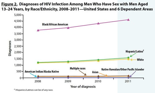 interventions to prevent hivaids infection among newborns in united states Interventions to prevent hiv risk behaviors several factors may influence implementation of hiv risk behavior interventions within the united states epidemiology of hiv infection and aids: national and international perspective.