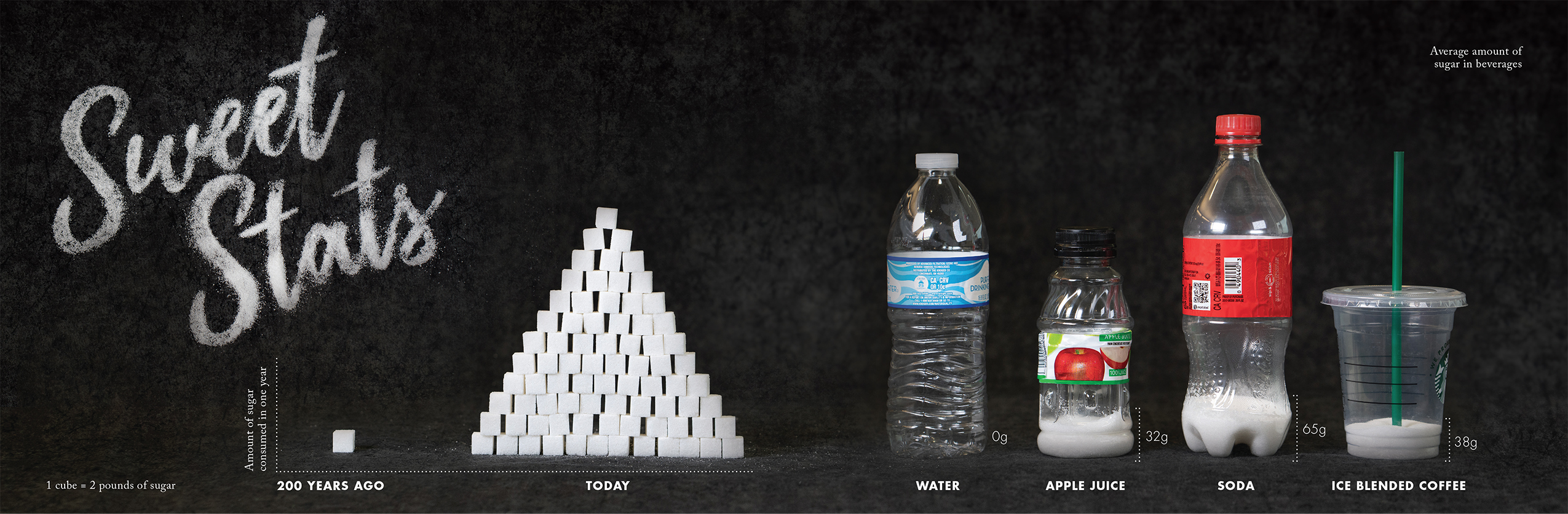 Infographic showing statistics of sugar consumption and the amount of sugar contained in drink types