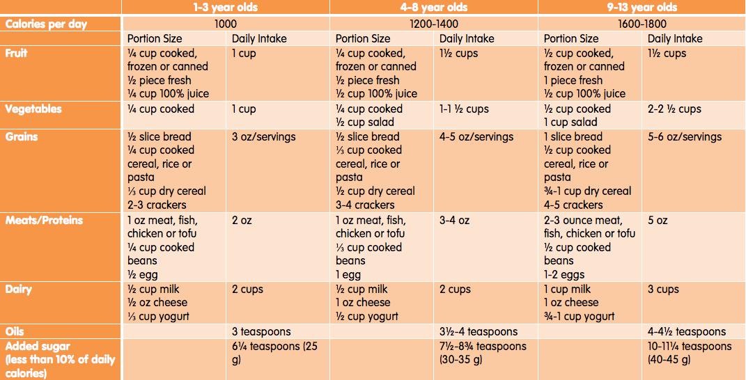 chla-portion-size-smart-bites.png