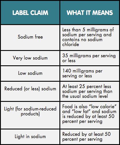 chla-sodium-intake-chart-2.png